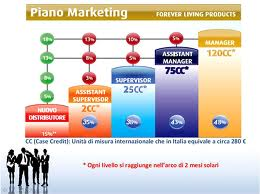 Piano marketing Forever Living Products
